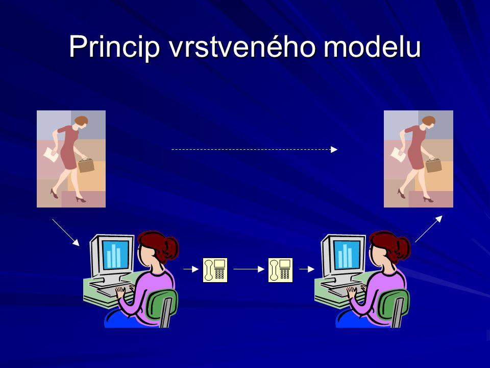 Princip vrstveného modelu