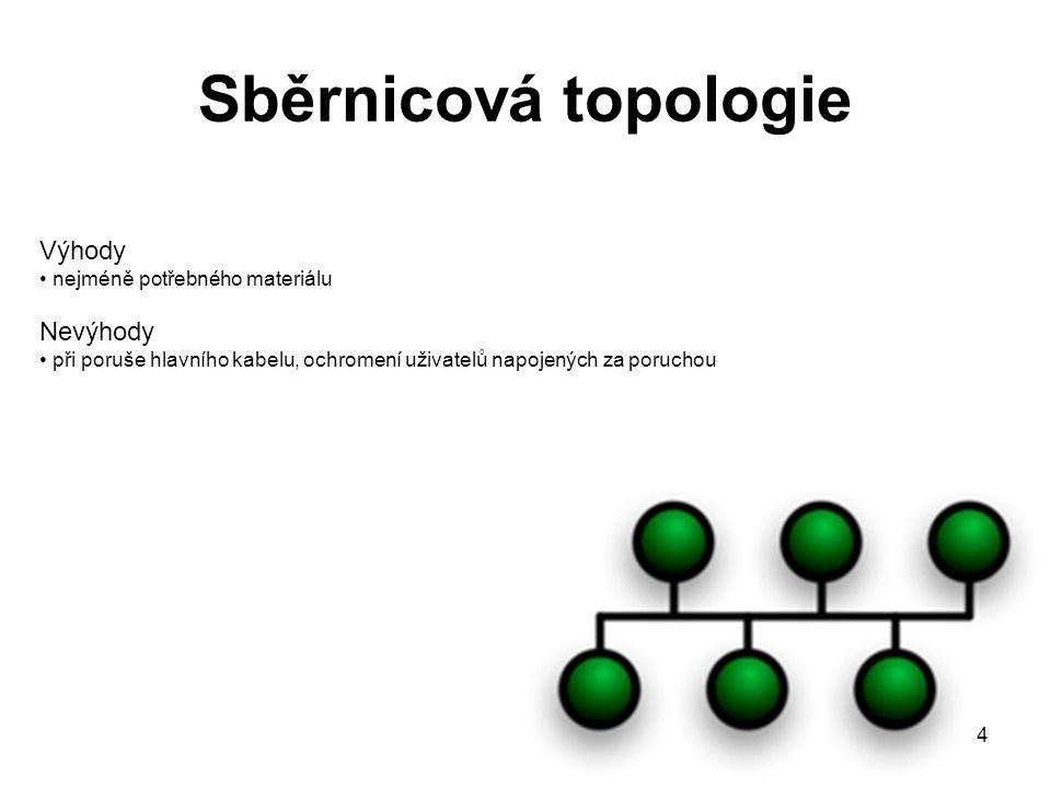Sběrnicová topologie Výhody Nevýhody nejméně potřebného materiálu