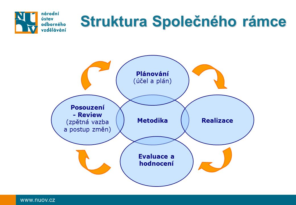 Struktura Společného rámce