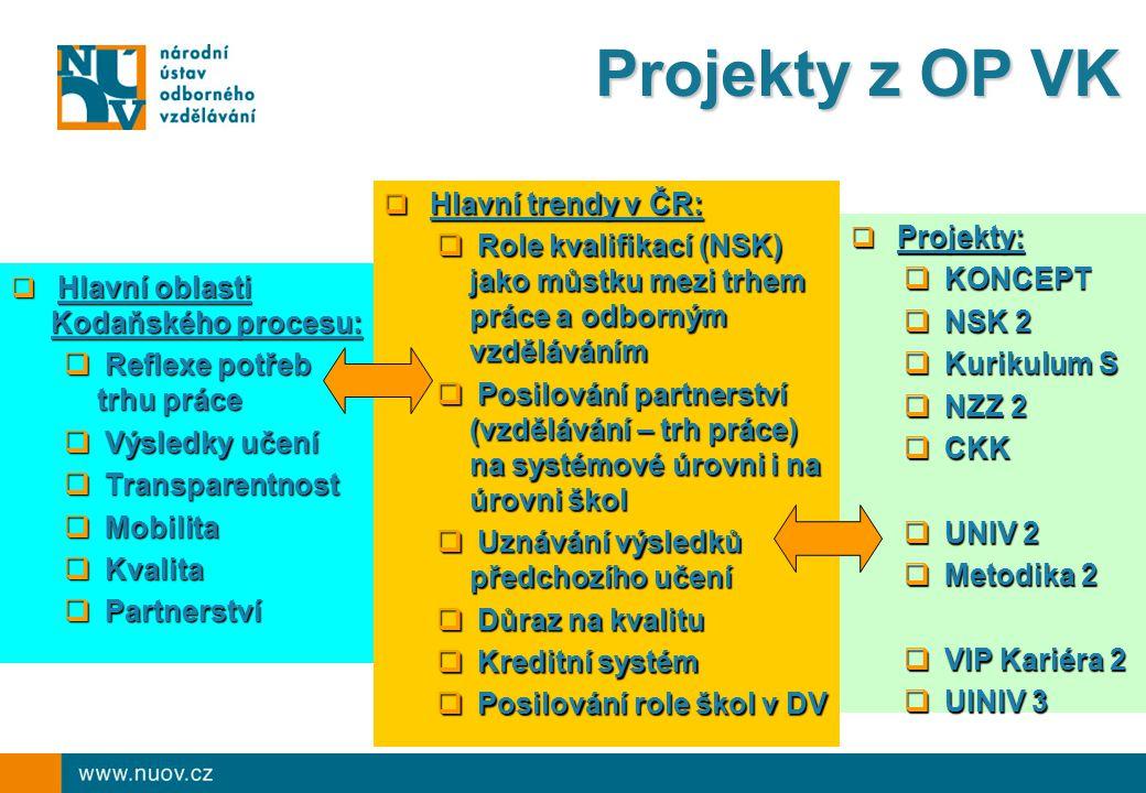 Projekty z OP VK Hlavní trendy v ČR: Role kvalifikací (NSK) jako můstku mezi trhem práce a odborným vzděláváním.