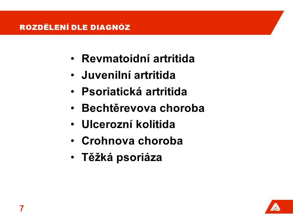 Revmatoidní artritida Juvenilní artritida Psoriatická artritida
