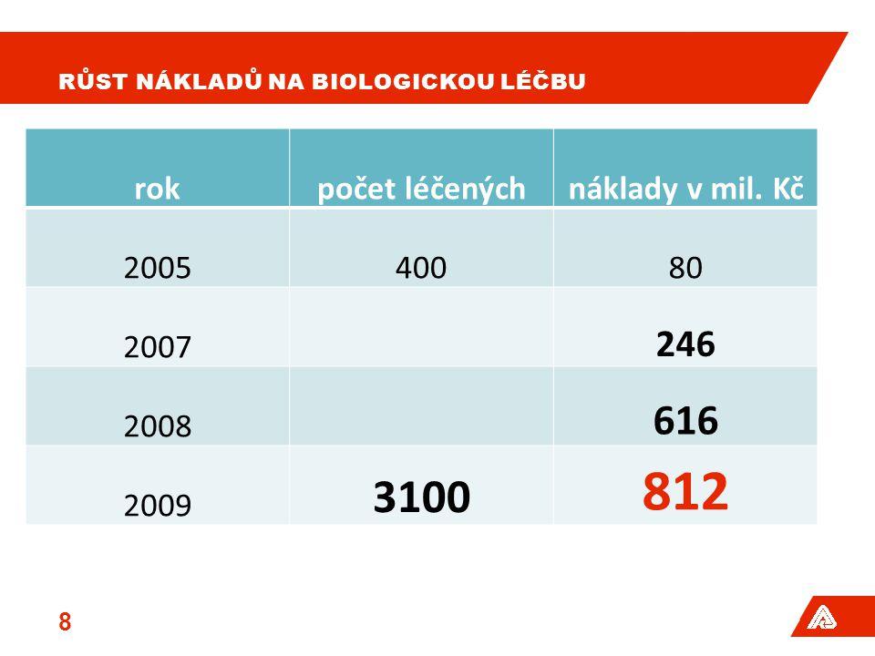 Růst nákladů na biologickou léčbu