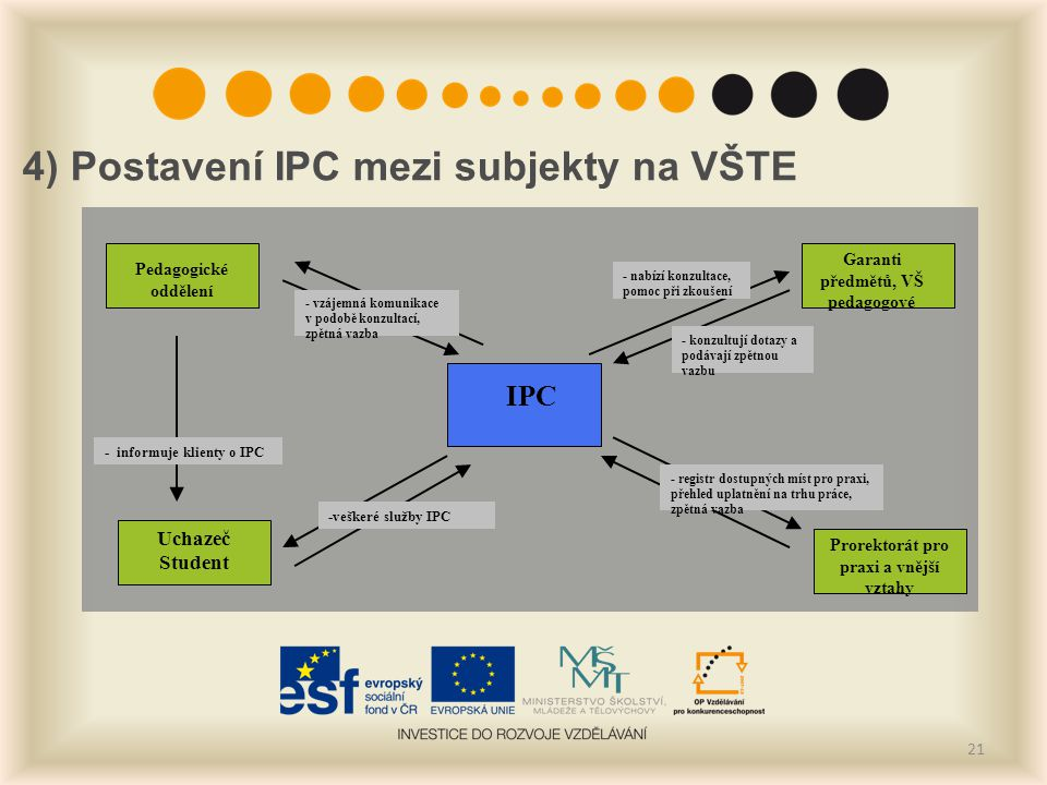 4) Postavení IPC mezi subjekty na VŠTE