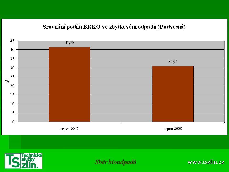 Sběr bioodpadů www.tszlin.cz
