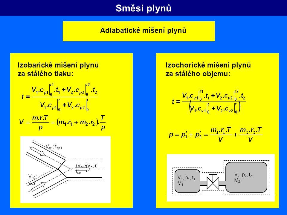 Směsi plynů Adiabatické míšení plynů Izobarické míšení plynů