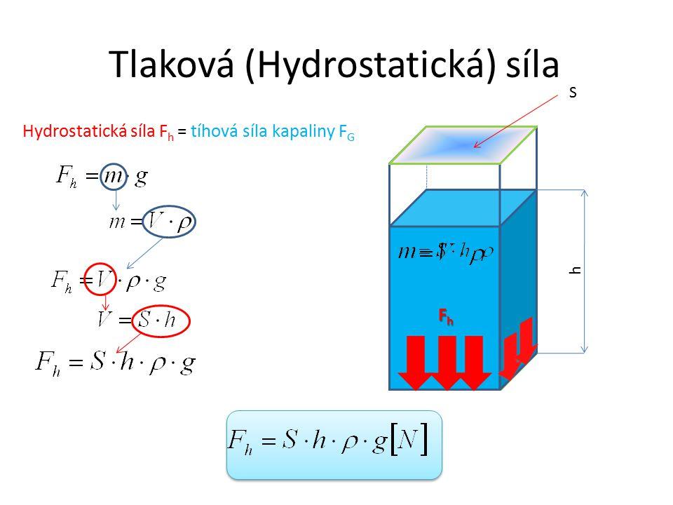 Tlaková (Hydrostatická) síla