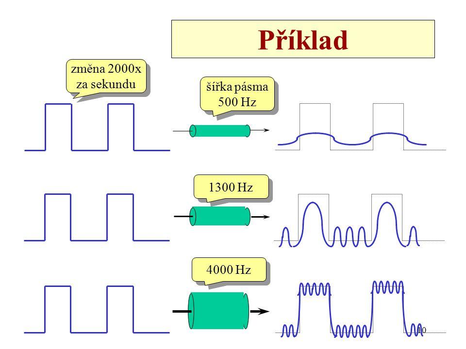 Příklad změna 2000x za sekundu šířka pásma 500 Hz 1300 Hz 4000 Hz