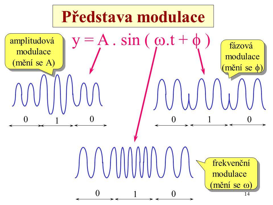 Představa modulace y = A . sin ( w.t + f ) amplitudová fázová