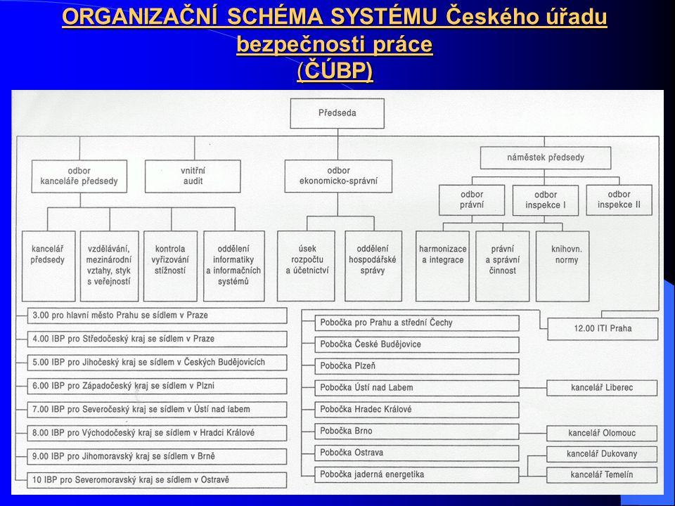 ORGANIZAČNÍ SCHÉMA SYSTÉMU Českého úřadu bezpečnosti práce (ČÚBP)