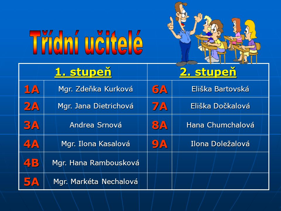 Třídní učitelé 1. stupeň 2. stupeň 1A 6A 2A 7A 3A 8A 4A 9A 4B 5A