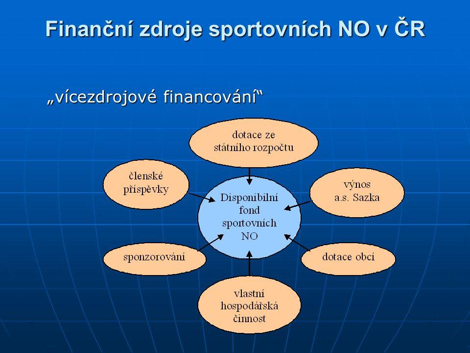 Finanční zdroje sportovních NO v ČR