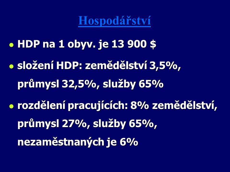 Hospodářství HDP na 1 obyv. je 13 900 $
