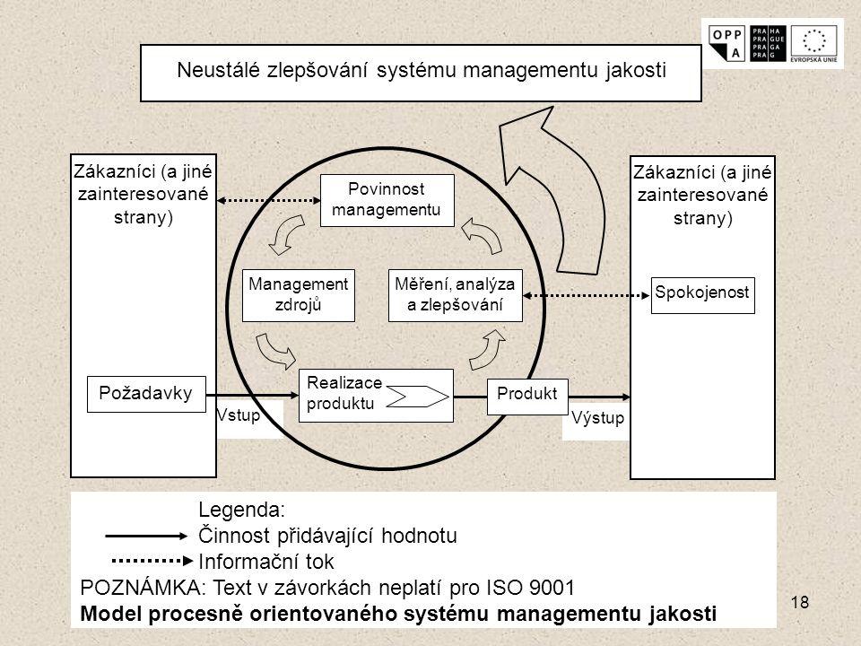 Neustálé zlepšování systému managementu jakosti