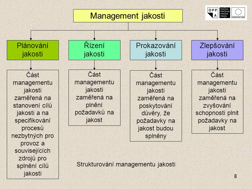 Management jakosti Plánování jakosti Řízení jakosti