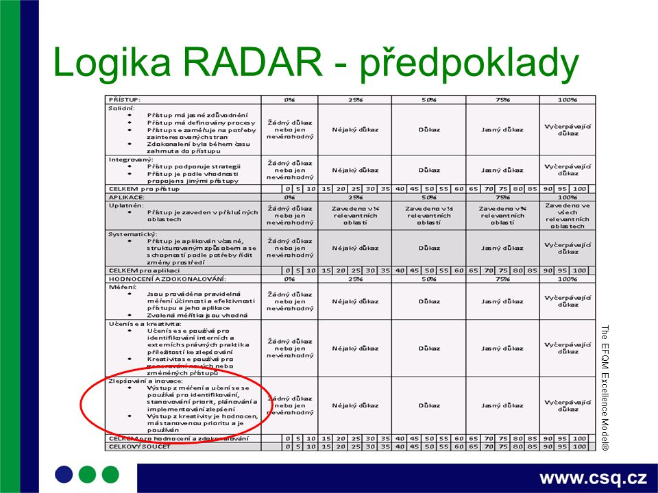 Logika RADAR - předpoklady