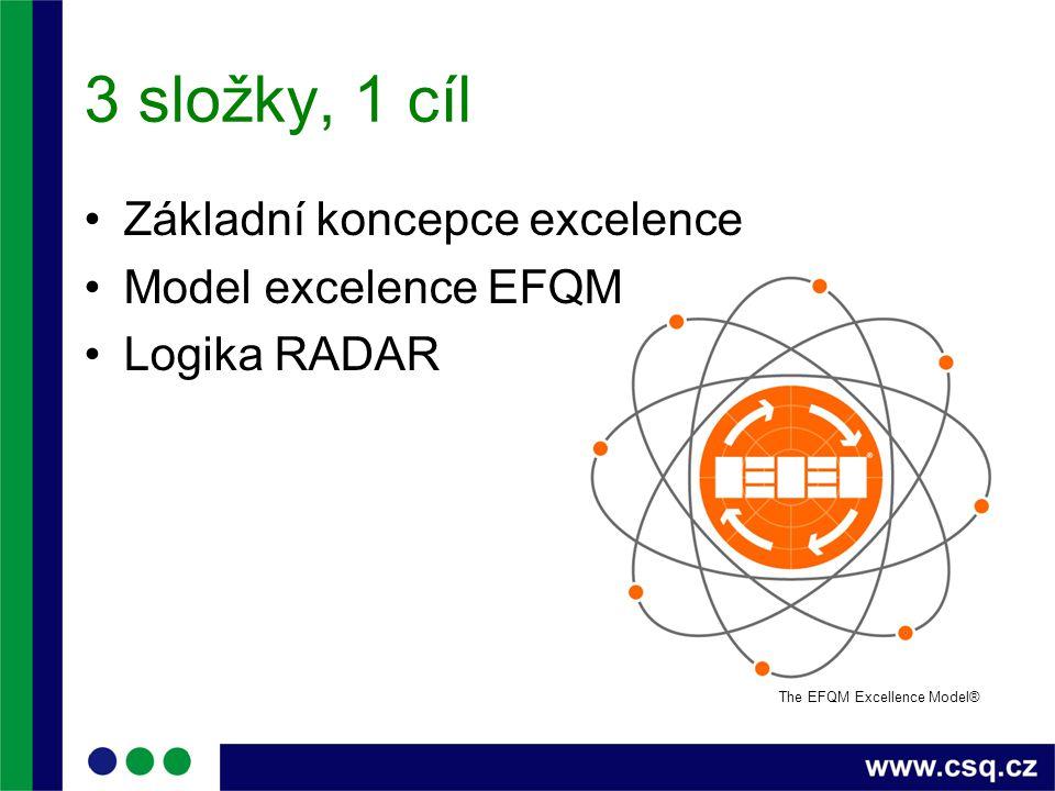 3 složky, 1 cíl Základní koncepce excelence Model excelence EFQM