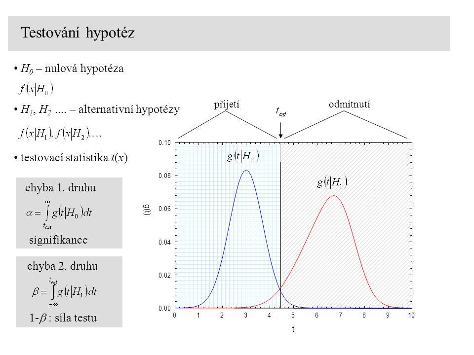 Testování hypotéz H0 – nulová hypotéza