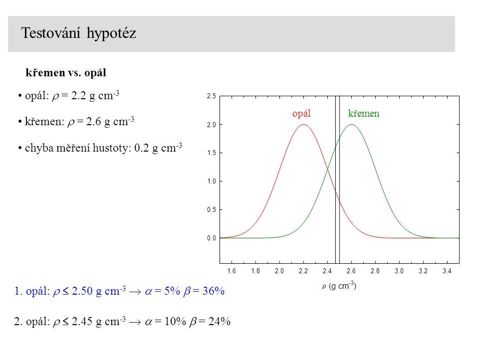 Testování hypotéz křemen vs. opál opál: r = 2.2 g cm-3