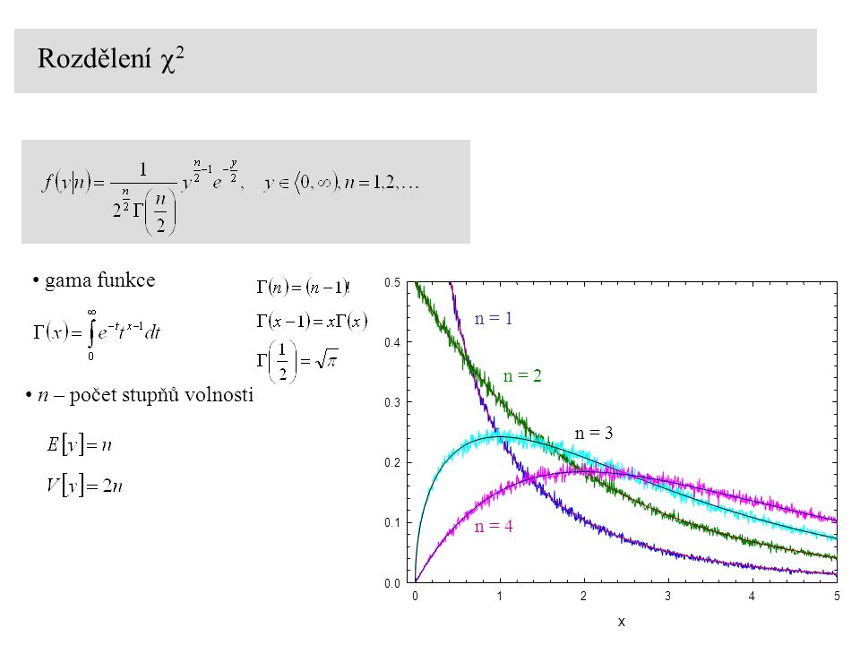 Rozdělení c2 gama funkce n – počet stupňů volnosti n = 1 n = 2 n = 3