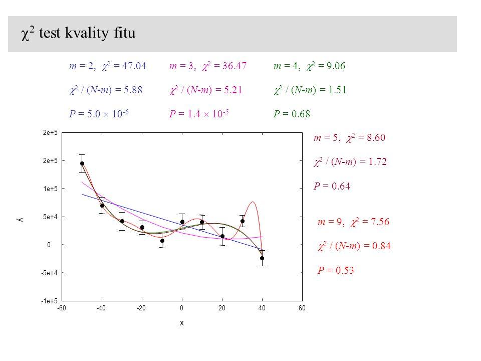 c2 test kvality fitu m = 2, c2 = 47.04 m = 3, c2 = 36.47