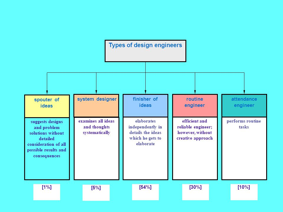 Types of design engineers