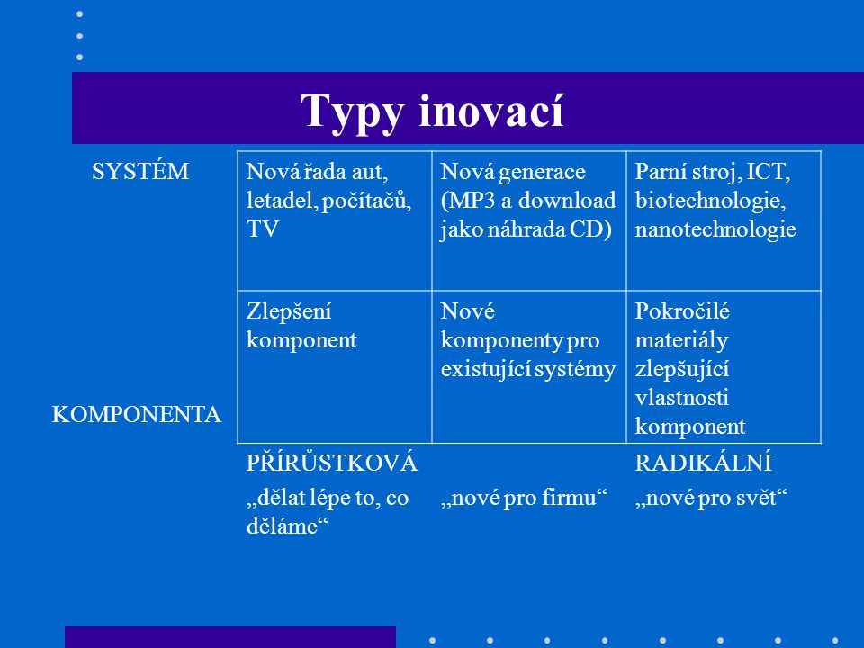 Typy inovací SYSTÉM Nová řada aut, letadel, počítačů, TV