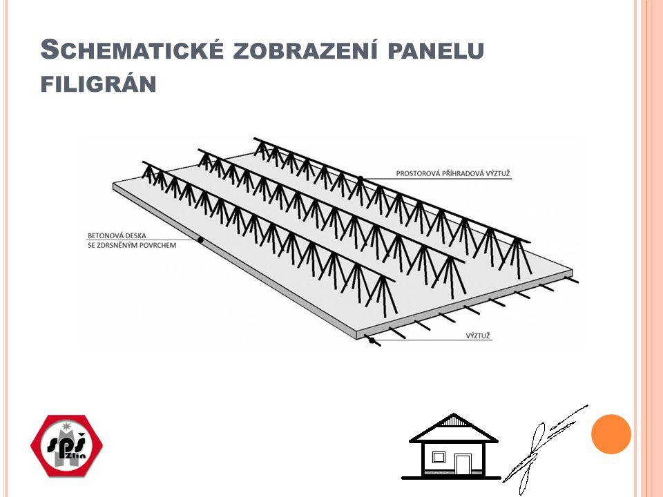 Schematické zobrazení panelu filigrán