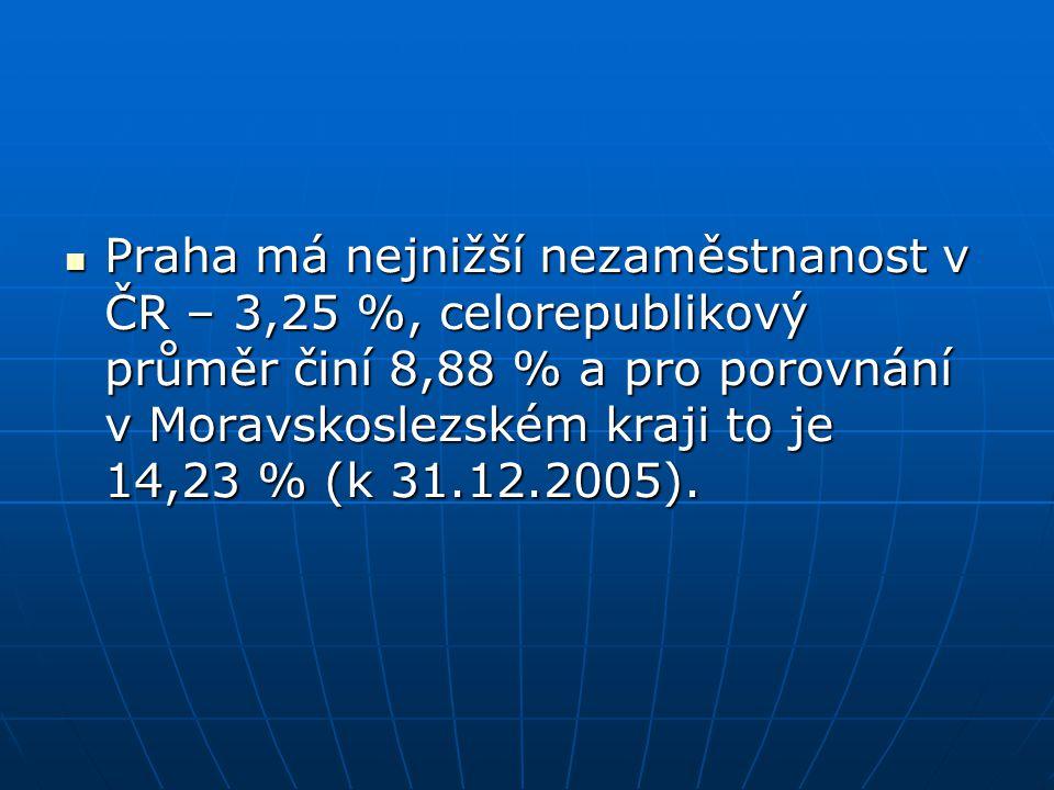 Praha má nejnižší nezaměstnanost v ČR – 3,25 %, celorepublikový průměr činí 8,88 % a pro porovnání v Moravskoslezském kraji to je 14,23 % (k 31.12.2005).