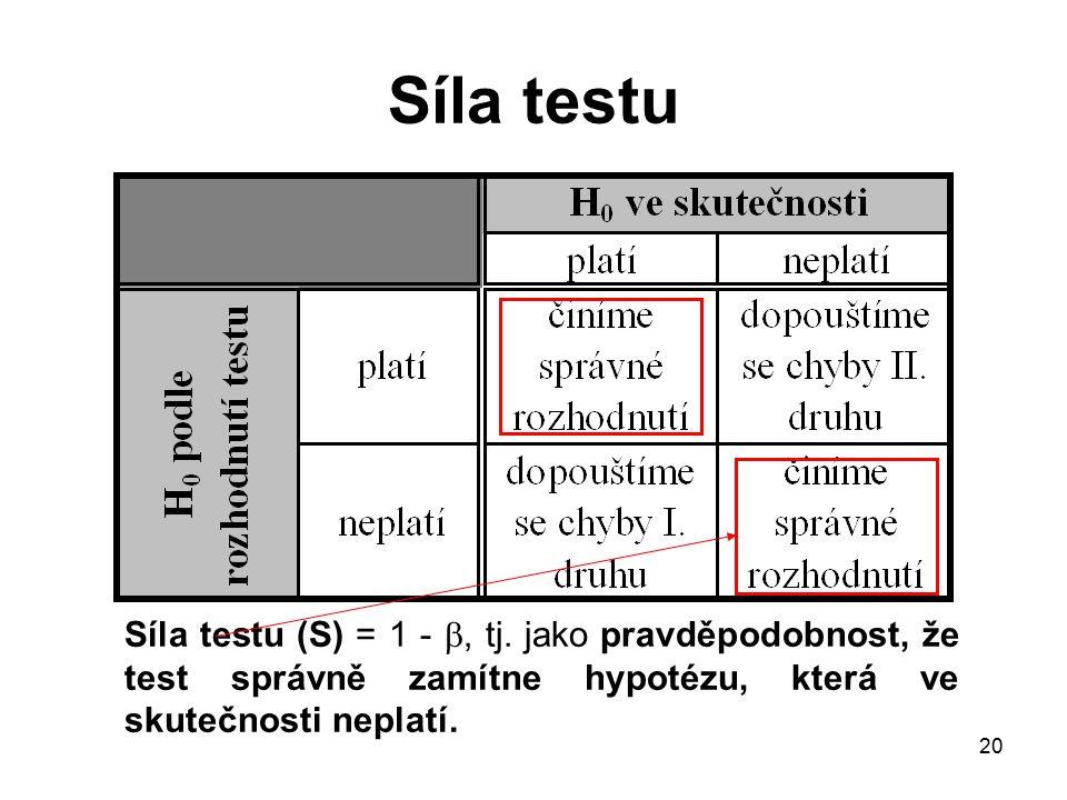 Síla testu Síla testu (S) = 1 - , tj.