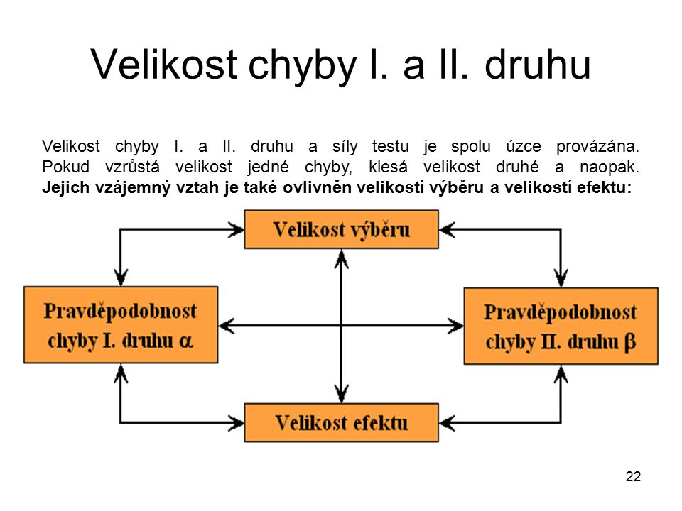 Velikost chyby I. a II. druhu