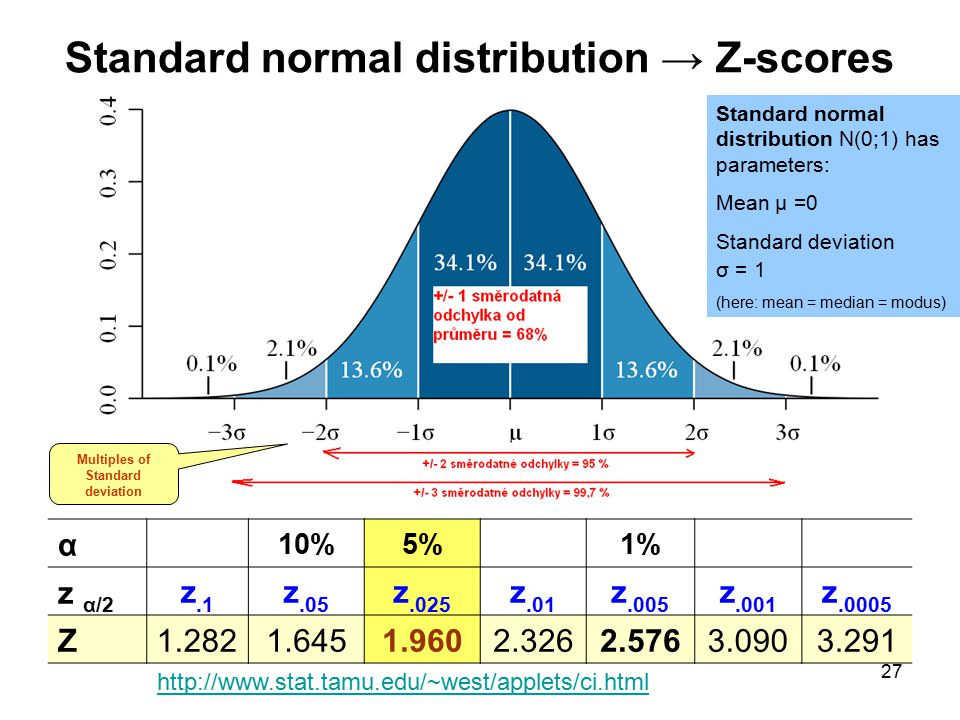 Standard normal distribution → Z-scores
