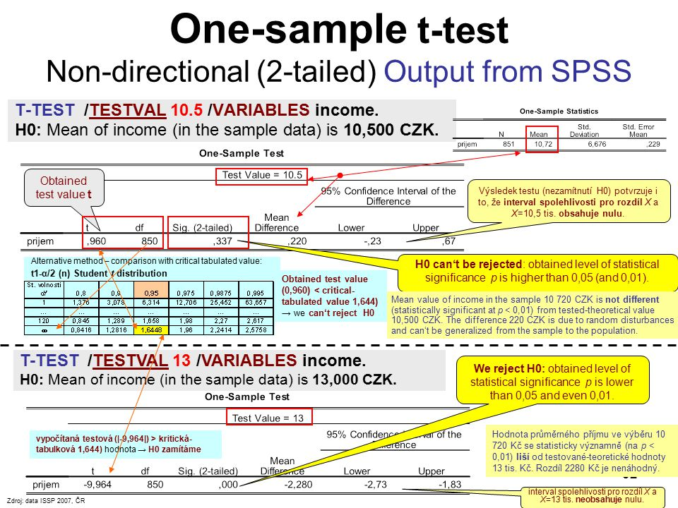 One-sample t-test Non-directional (2-tailed) Output from SPSS