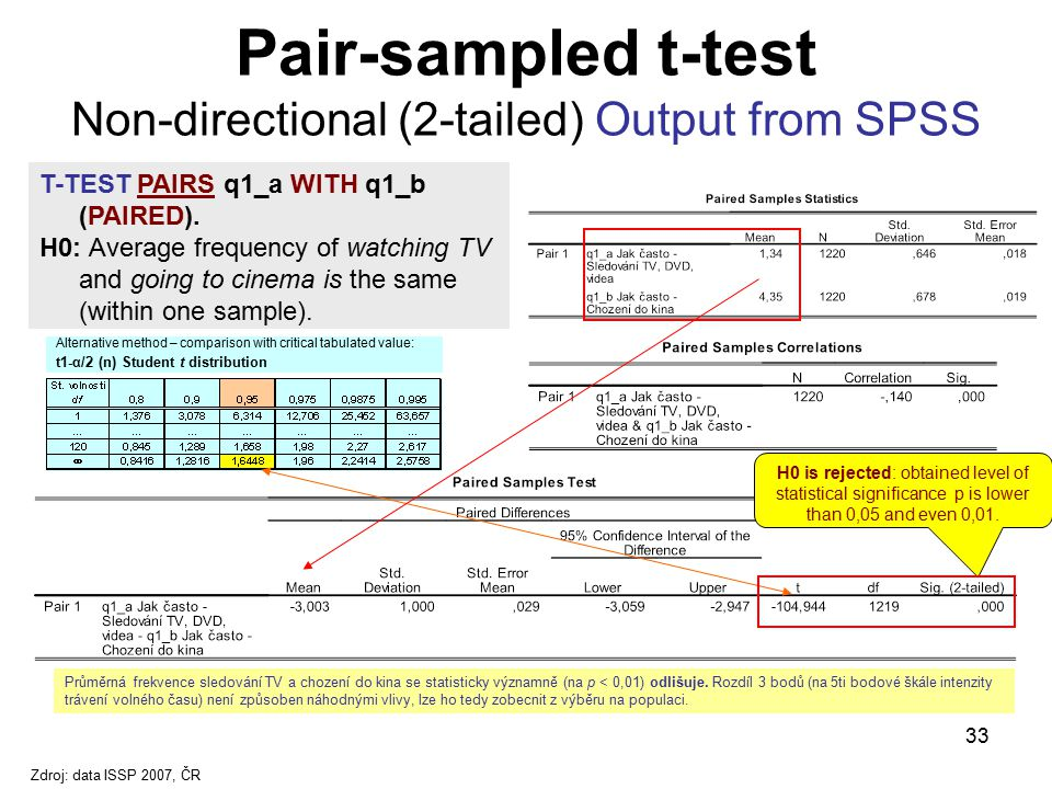 Pair-sampled t-test Non-directional (2-tailed) Output from SPSS