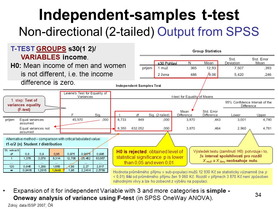 Independent-samples t-test Non-directional (2-tailed) Output from SPSS