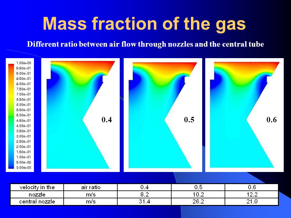 Mass fraction of the gas