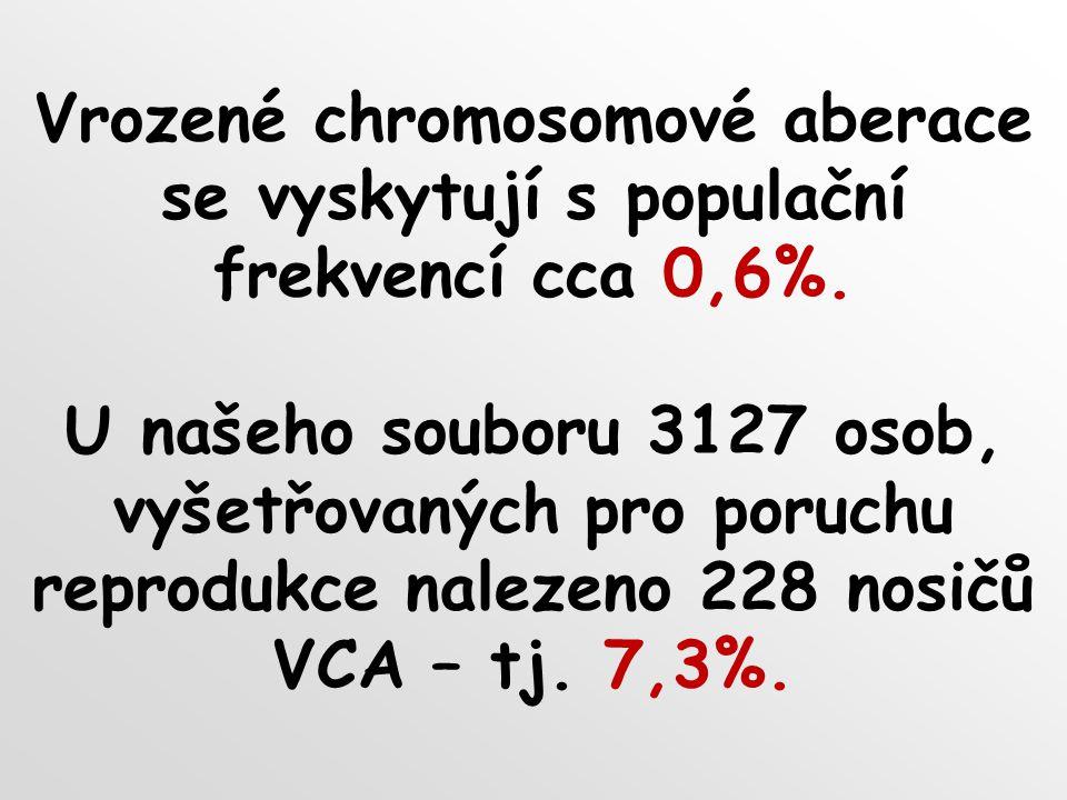 Vrozené chromosomové aberace se vyskytují s populační frekvencí cca 0,6%.