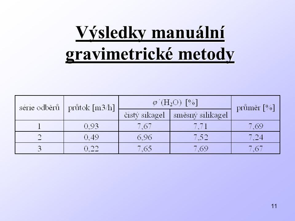 Výsledky manuální gravimetrické metody