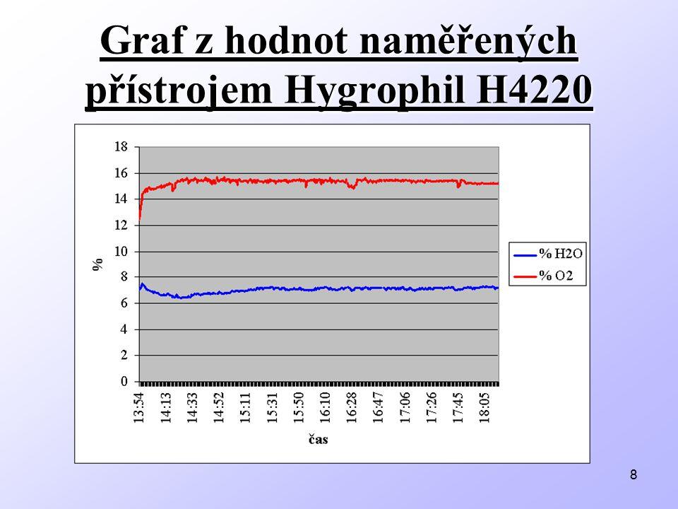 Graf z hodnot naměřených přístrojem Hygrophil H4220