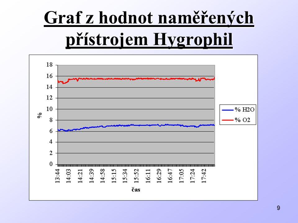 Graf z hodnot naměřených přístrojem Hygrophil