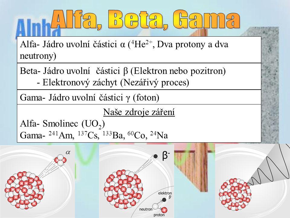 Alfa, Beta, Gama Alfa- Jádro uvolní částici α (4He2+, Dva protony a dva neutrony) Beta- Jádro uvolní částici β (Elektron nebo pozitron)