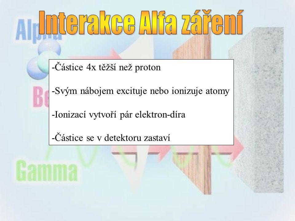 Interakce Alfa záření -Částice 4x těžší než proton