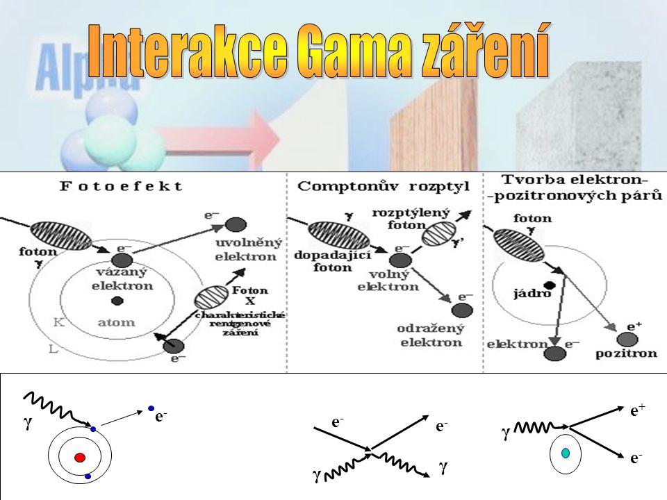 Interakce Gama záření e+ e- γ γ e- e- γ