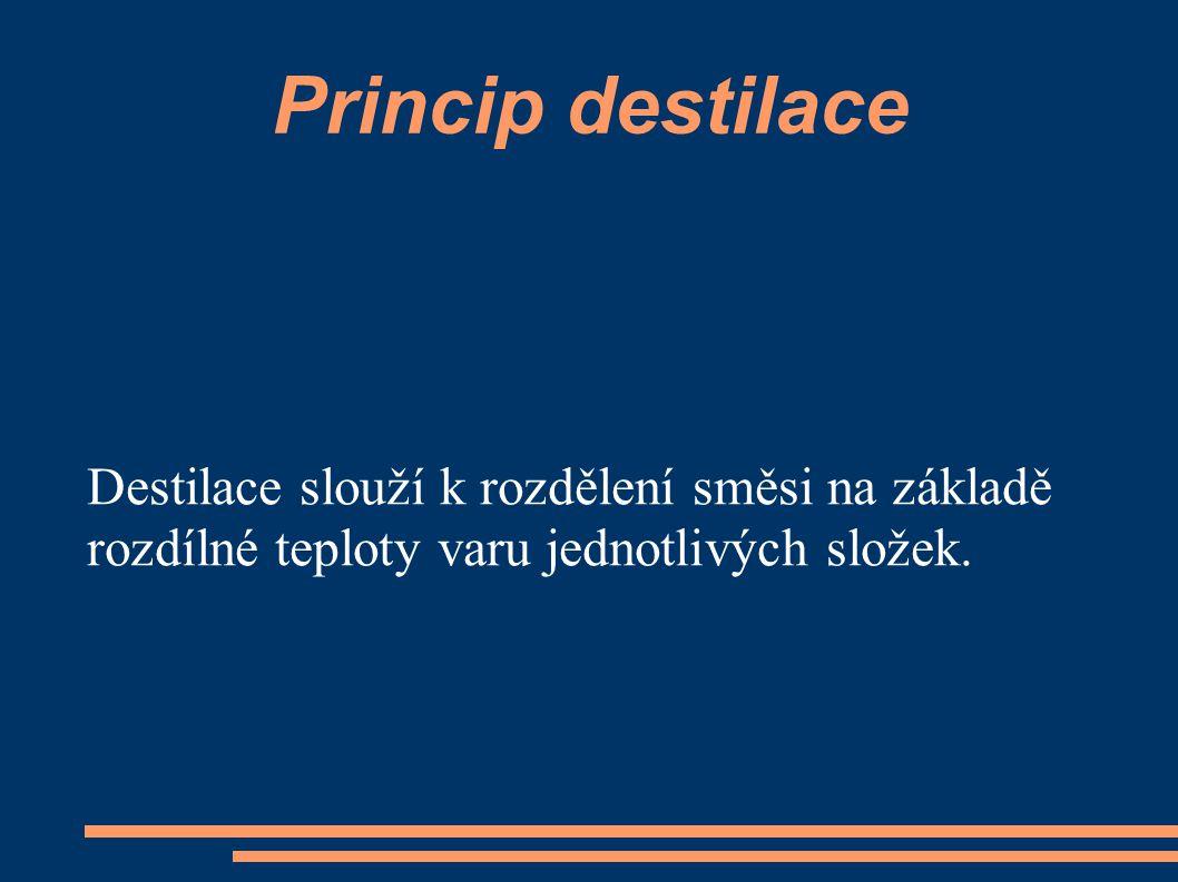 Princip destilace Destilace slouží k rozdělení směsi na základě