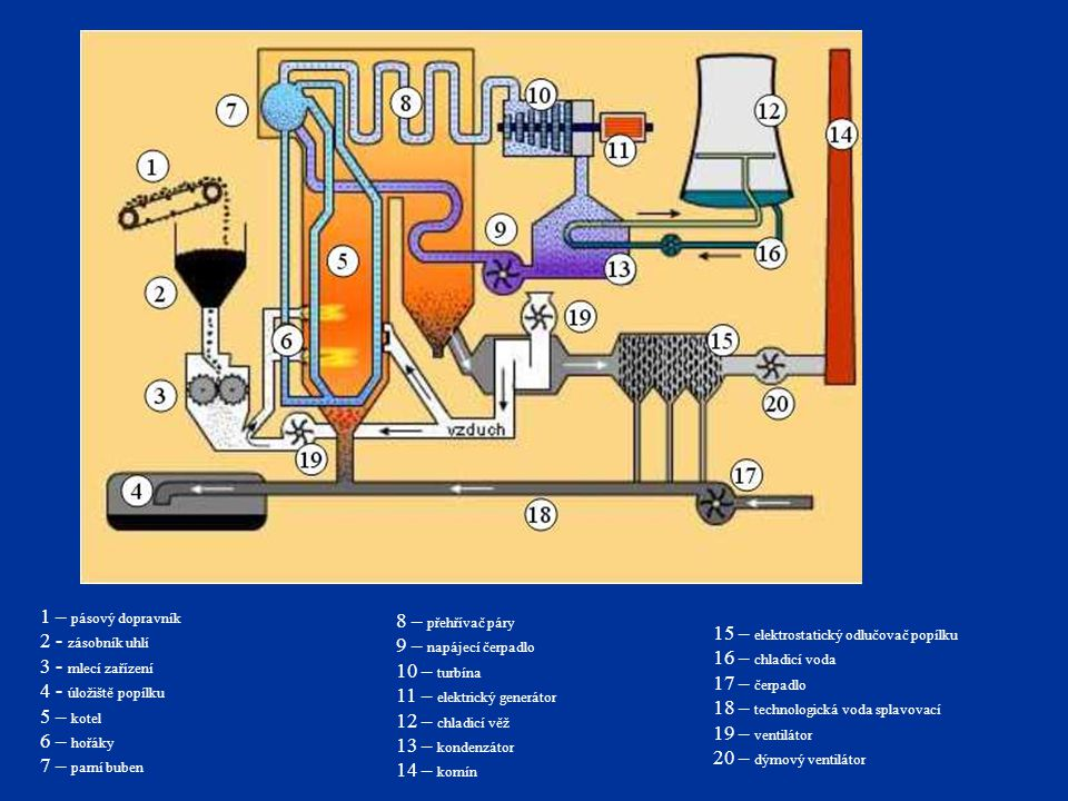 1 – pásový dopravník 2 - zásobník uhlí. 3 - mlecí zařízení. 4 - úložiště popílku. 5 – kotel. 6 – hořáky.