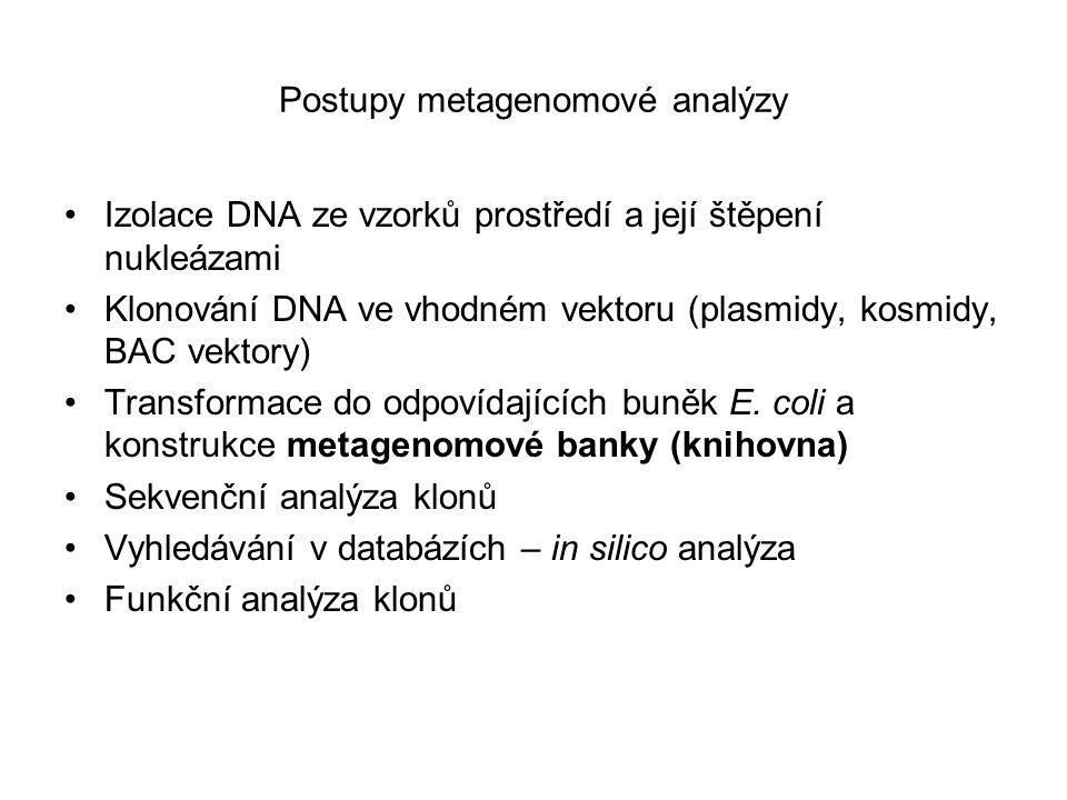 Postupy metagenomové analýzy