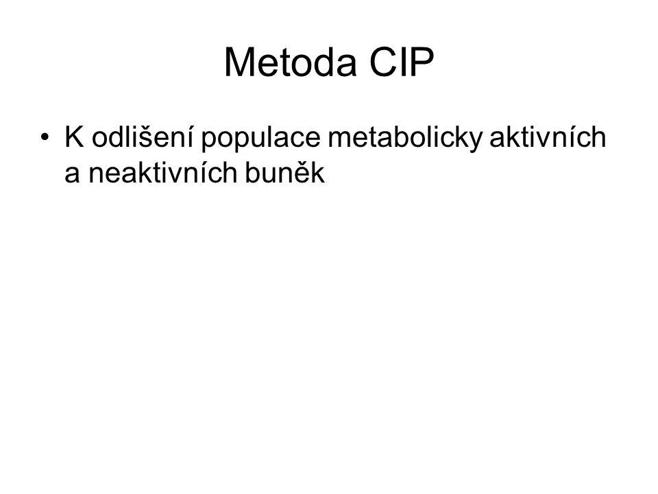 Metoda CIP K odlišení populace metabolicky aktivních a neaktivních buněk