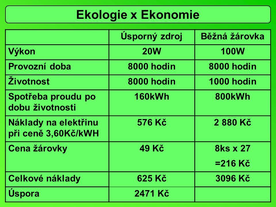 Ekologie x Ekonomie Úsporný zdroj Běžná žárovka Výkon 20W 100W