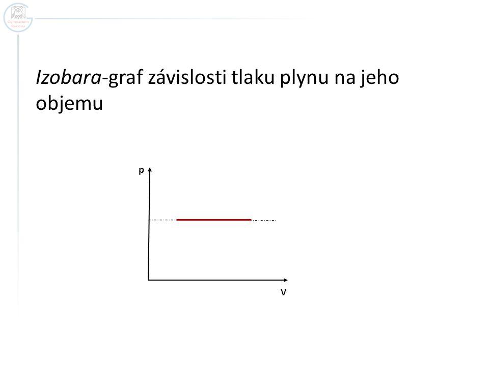 Izobara-graf závislosti tlaku plynu na jeho objemu