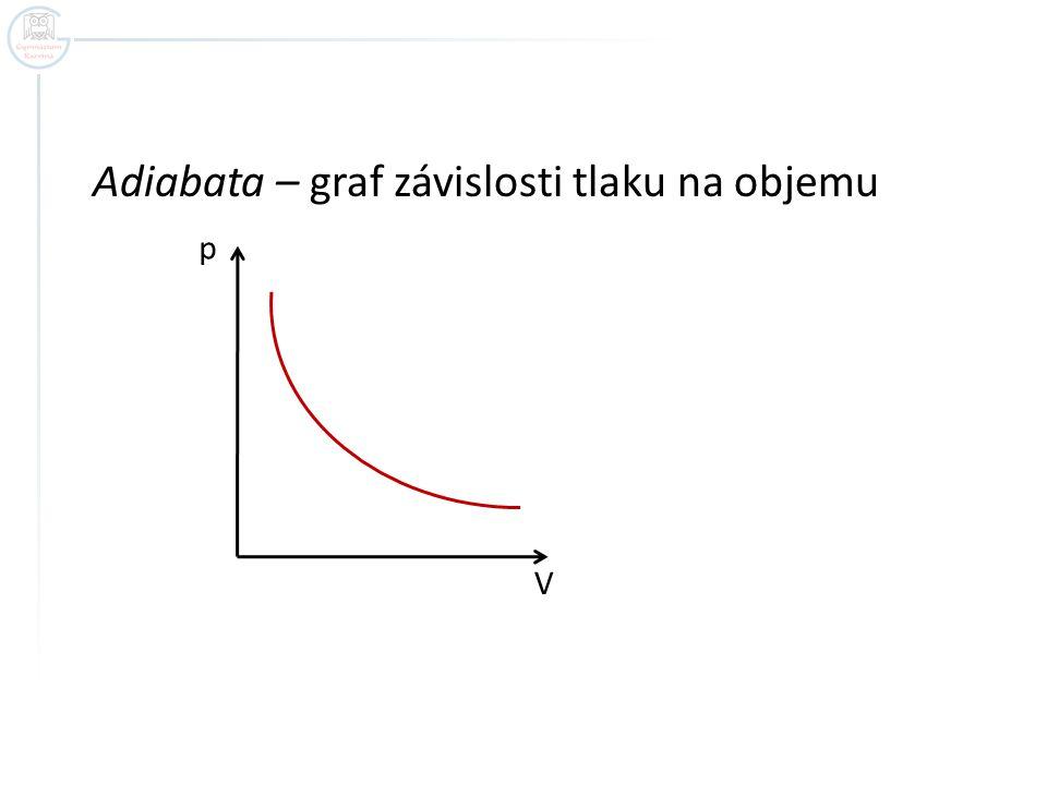 Adiabata – graf závislosti tlaku na objemu