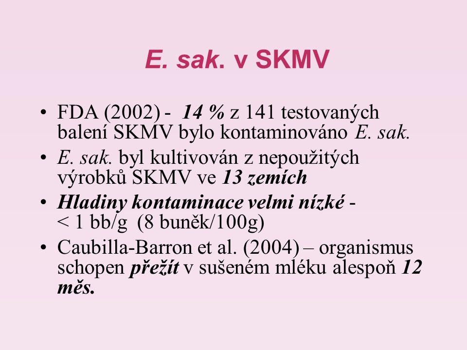 E. sak. v SKMV FDA (2002) - 14 % z 141 testovaných balení SKMV bylo kontaminováno E. sak.